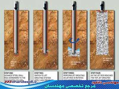 انواع روش های تزریق در خاک