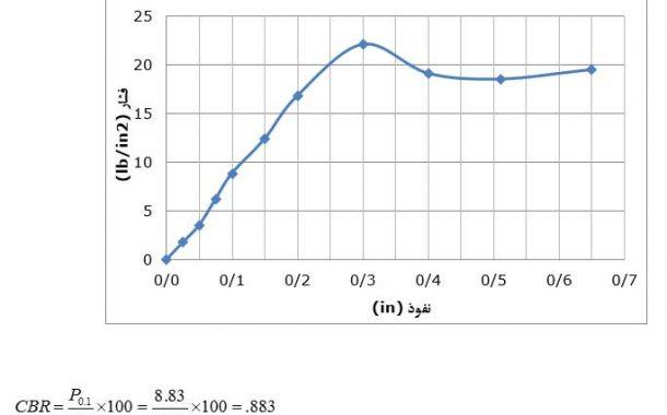 آزمایش تعیین ضریب باربری کالیفرنیا CBR