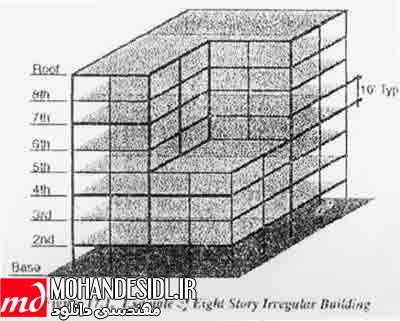 عناصر و جزئیات ساختمان