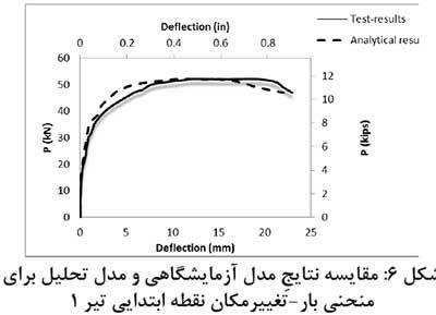 مدلسازی تحلیلی منحنی بار-تغییر مکان در تیرهای بتنی مسلح