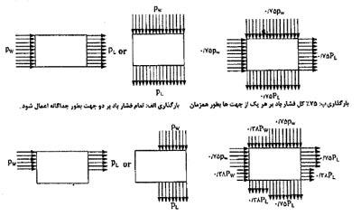 جزوه بارگذاری ویژه آزمون محاسبات نظام مهندسی