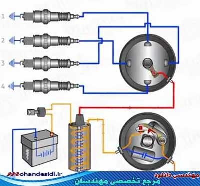 سیستم استارت ماشین چگونه کار می کند