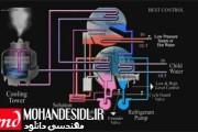 ویدیو فارسی آموزشی چیلرهای جذبی
