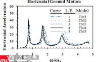 تحليل ديناميکي سدهاي بتني وزني با درنظر گرفتن اندرکنش ديناميکي سد و سنگ پي