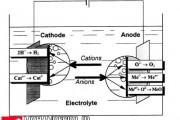 تحقیق الکترولیز پلاسما برای مهندسی سطح - ترجمه شده