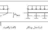 روش های مدل سازی پی و خاک زیر پی