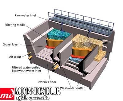 فیلتراسیون آب- مهندسی محیط زیست