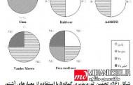 مقاله مطالعه آزمایشگاهی براي شناسایی خاک هاي مسأله دار شهر اردکان