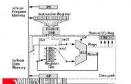 جزوه میکرو پروسسور (کنترلر صنعتی)