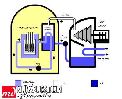 آشنایی با اجزا و عملکرد نیروگاه هسته ای