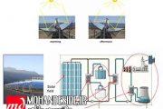 جزوه آشنایی با انواع نیروگاه های خورشیدی - گردآوری وزارت نیرو