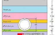 حل تحلیلی و عددی پوشش تونل ها در اثر بارهای لرز ه ای و بررسی عوامل تاثیر گذار بر آن