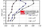 تحلیل رفتارلرزه ای قاب های بتن مسلح با شکلپذیری متفاوت براساس عملکرد