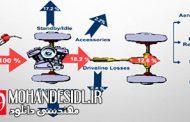 سیستم روغنکاری انتقال قدرت در خودرو
