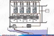 ویدیو چگونه سیستم روغن کاری موتور کار می کند