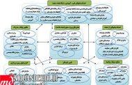 ارزیابی و تحلیل صنعت ساخت ایران و ارائه راهکارهایی به منظور بهبود آن