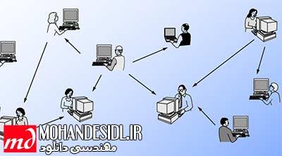 دانلود جزوه شبکه های کامپیوتری استاد ابولحسنی