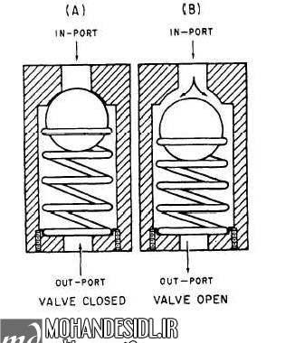 بررسی سیستم هیدرولیک اتوماتیک