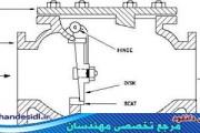 انیمیشن آموزشی شیر یک طرفه لولایی Swing check valve
