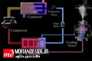 انیمیشن طرز کار سیکل تبرید تراکمی با توضیحات فارسی