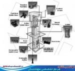 پروژه اصول طراحی آسانسور