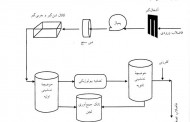 پاورپوینت اصول تصفیه آب و پسابهای صنعتی