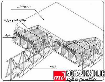 پاورپوینت انواع سقف های سبک سازه ای