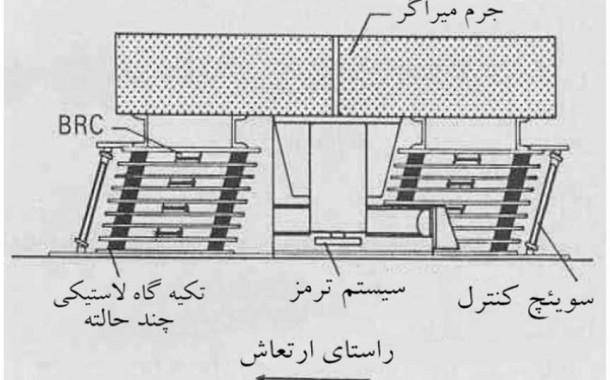 میراگرهای جرمی تنظیم شده Tuned Mass Dampers