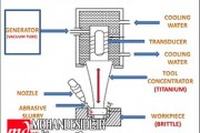 ویدیو معرفی تکنولوژی ماشین کاری التراسنیک (USM)