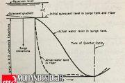پروژه سیستم های انتقال آب مخازن انبساط ( Surge Tanks )